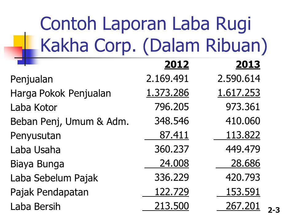 Contoh Laporan Laba Rugi Kakha Corp. (Dalam Ribuan)