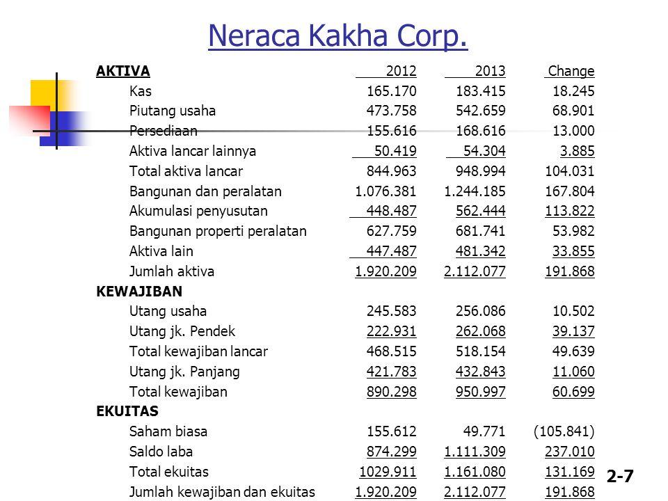 Neraca Kakha Corp.