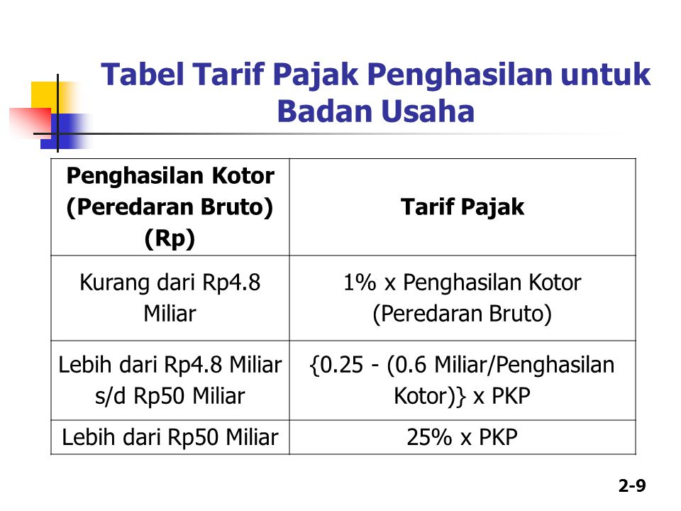 Tabel Tarif Pajak Penghasilan untuk Badan Usaha