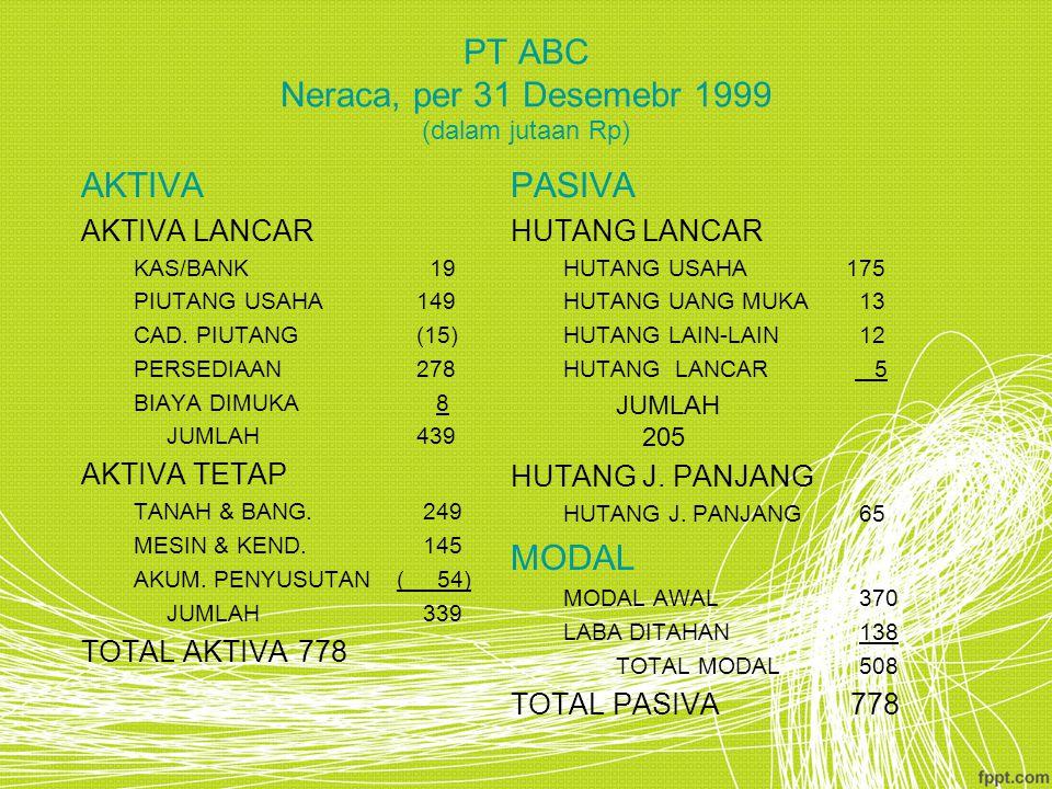PT ABC Neraca, per 31 Desemebr 1999 (dalam jutaan Rp)