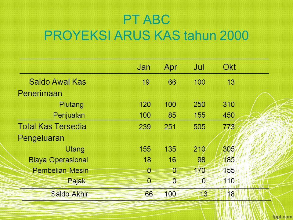 PT ABC PROYEKSI ARUS KAS tahun 2000