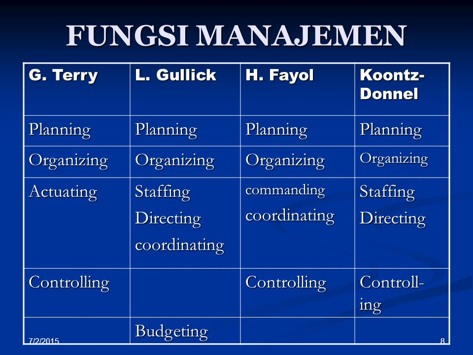 FUNGSI MANAJEMEN Planning Organizing Actuating Staffing Directing