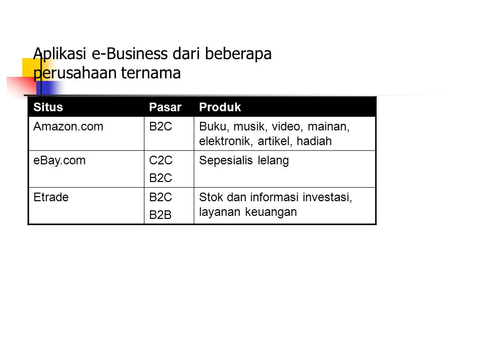 Aplikasi e-Business dari beberapa perusahaan ternama