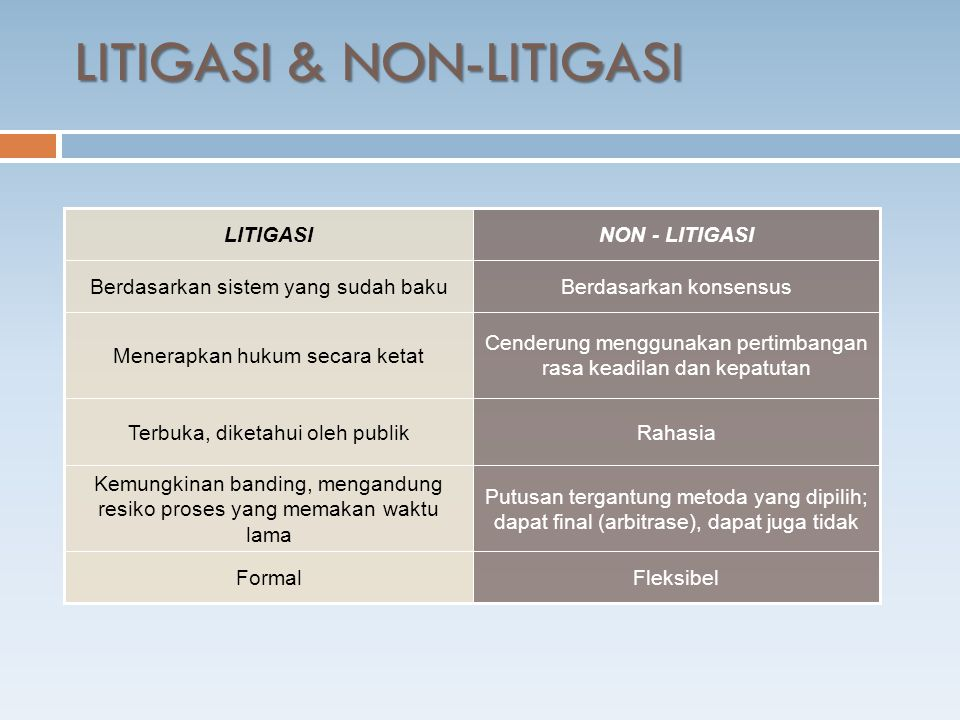 LITIGASI & NON-LITIGASI