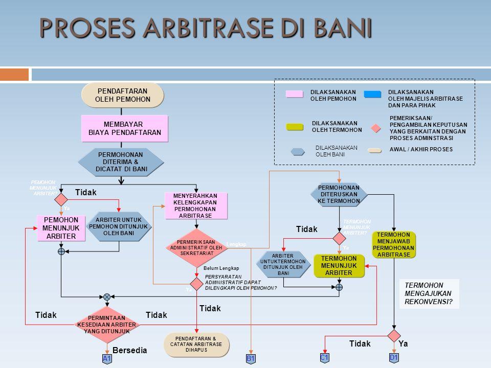 PROSES ARBITRASE DI BANI