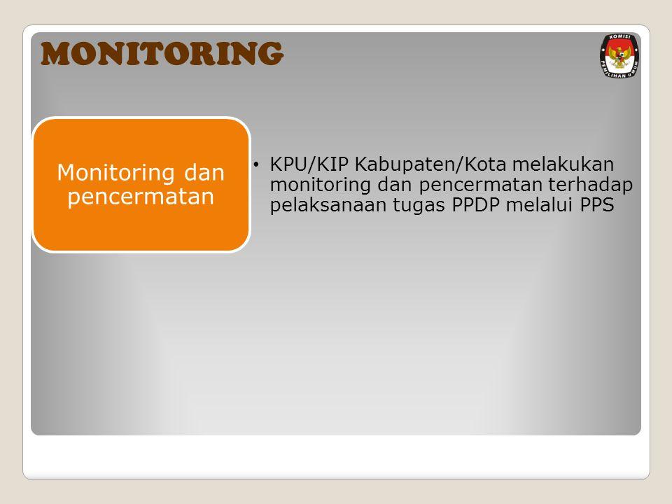 Monitoring dan pencermatan