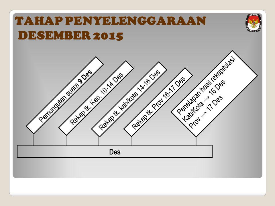TAHAP PENYELENGGARAAN DESEMBER 2015