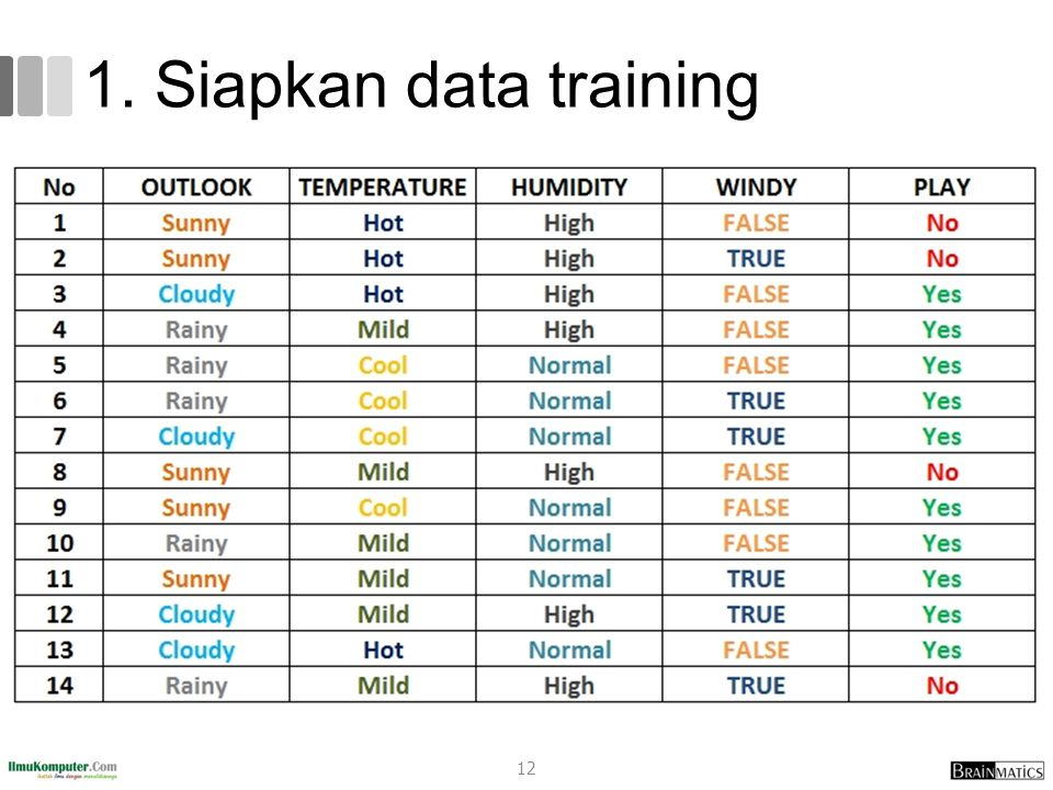 1. Siapkan data training