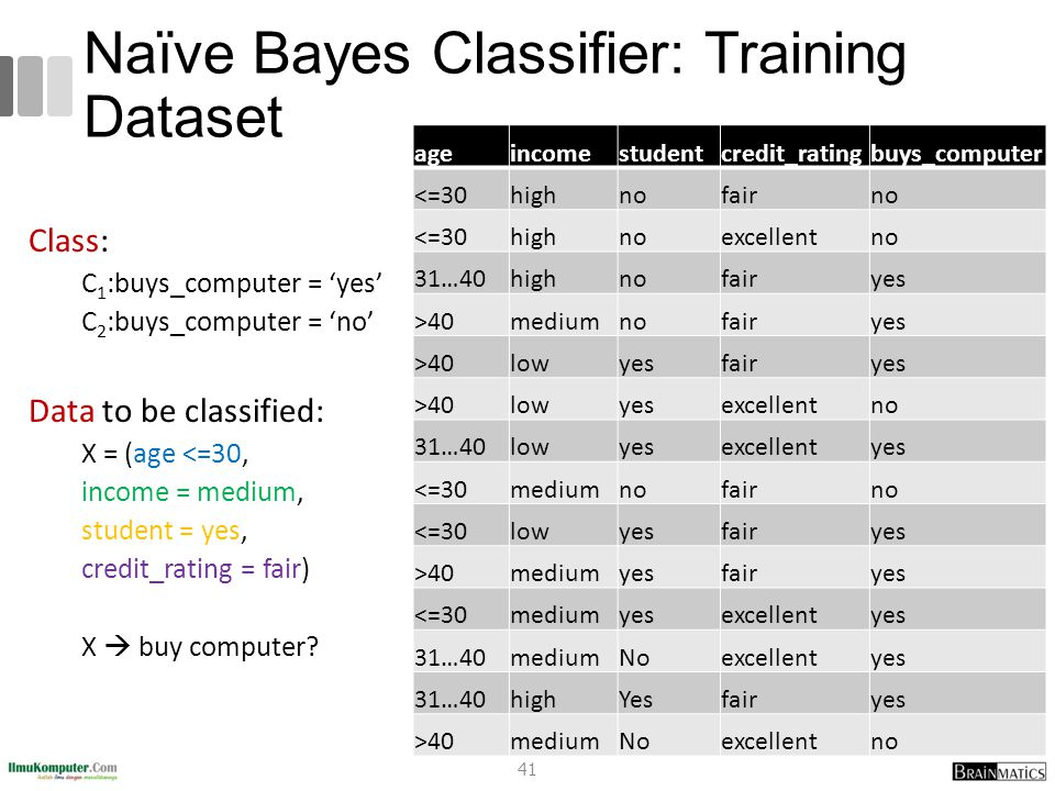 Naïve Bayes Classifier: Training Dataset
