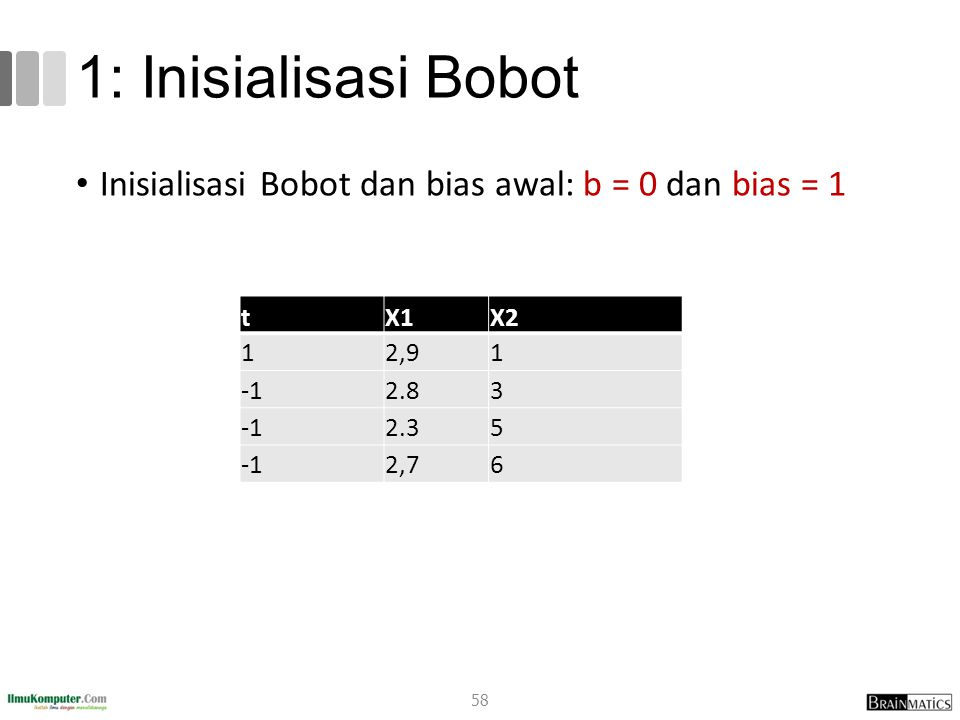 1: Inisialisasi Bobot Inisialisasi Bobot dan bias awal: b = 0 dan bias = 1. t. X1. X2. 1. 2,9.