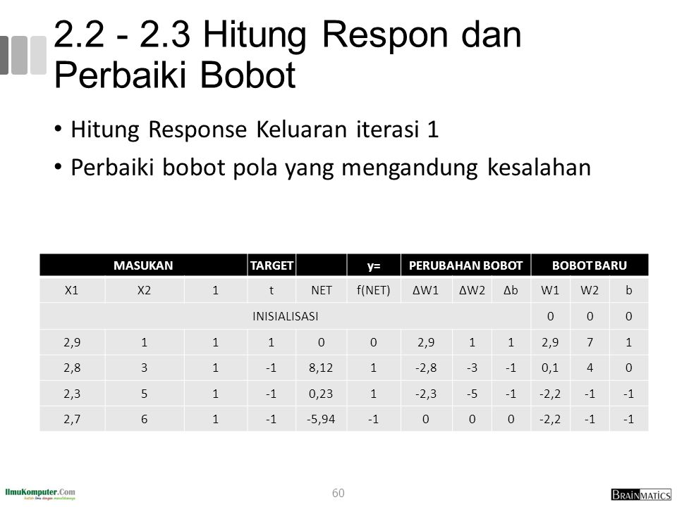 2.2 - 2.3 Hitung Respon dan Perbaiki Bobot