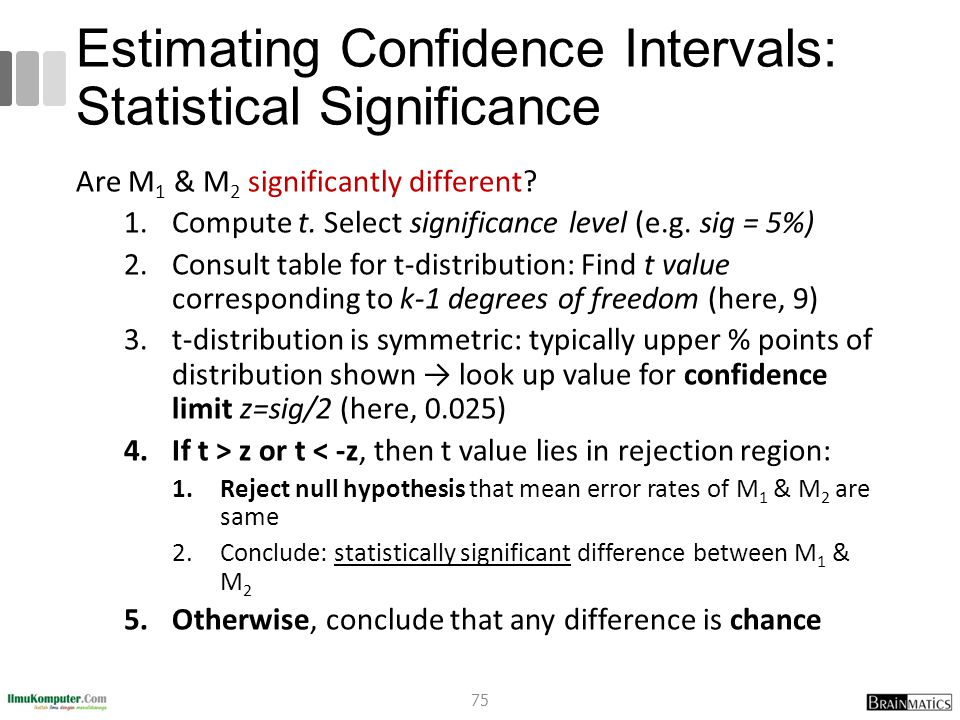 Estimating Confidence Intervals: Statistical Significance