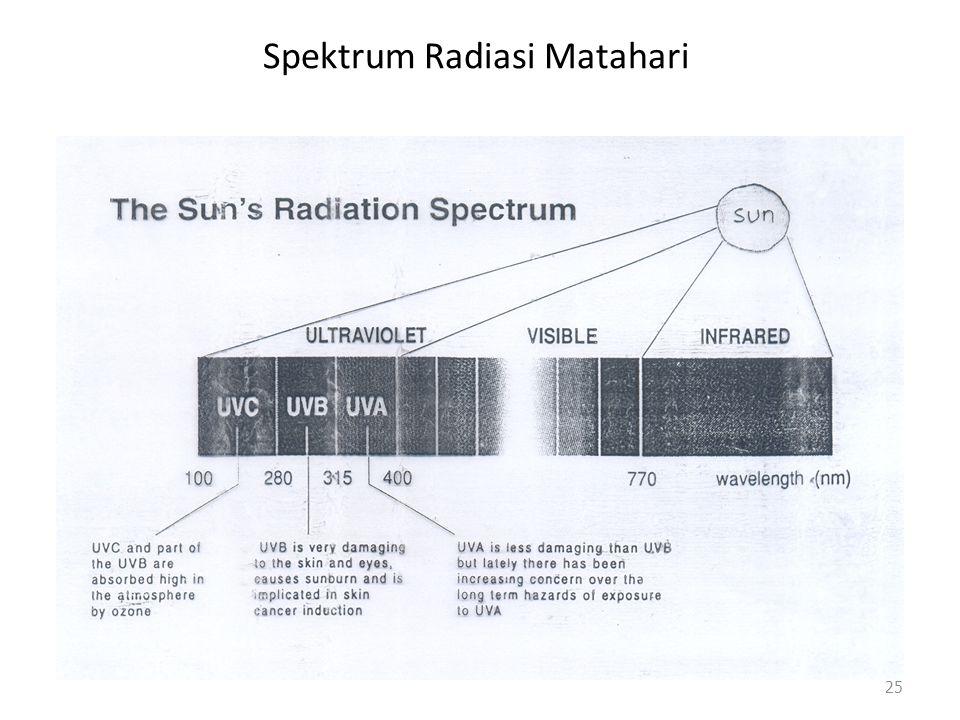 Spektrum Radiasi Matahari
