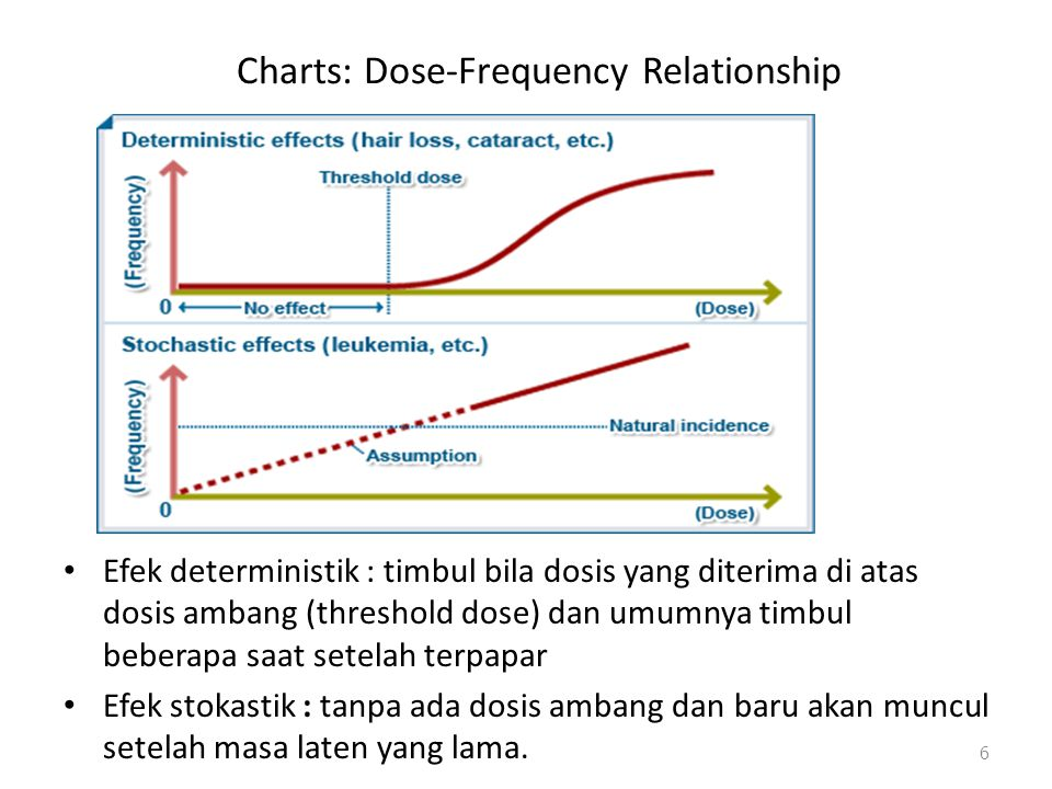 Charts: Dose-Frequency Relationship