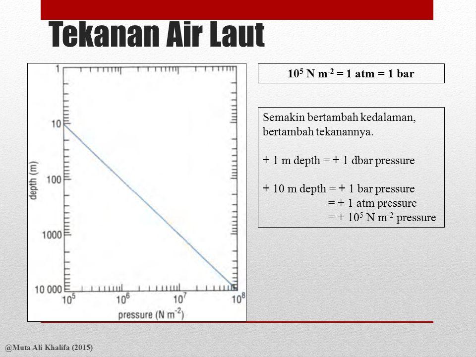 Tekanan Air Laut 105 N m-2 = 1 atm = 1 bar