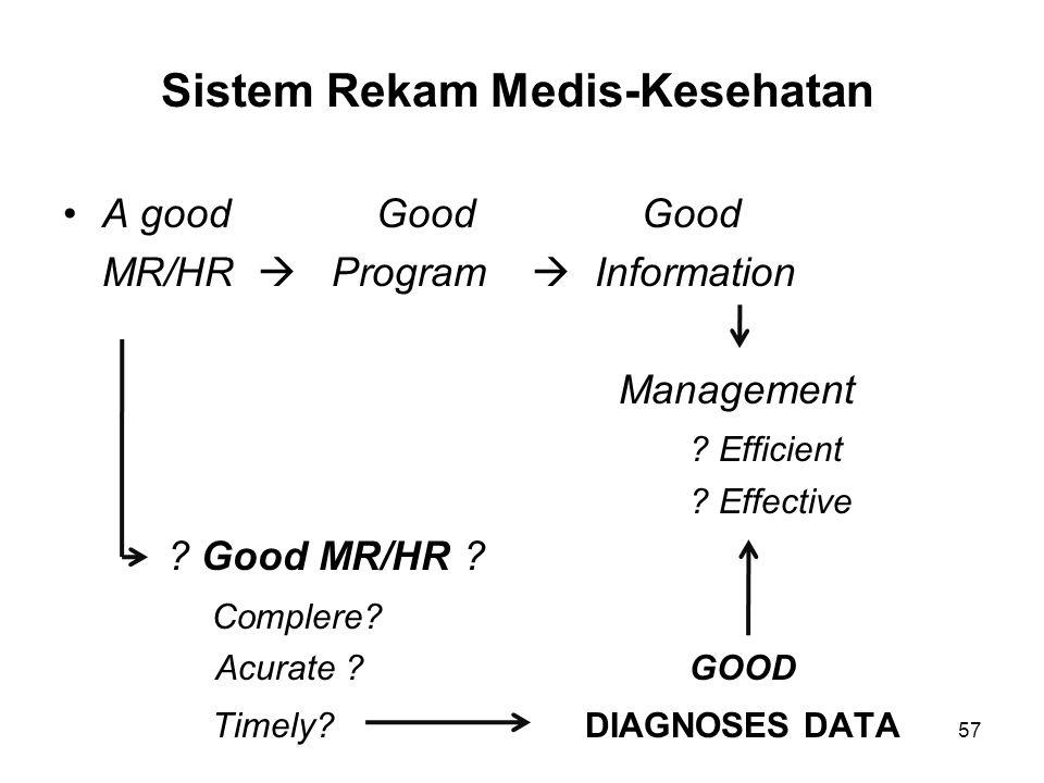 Sistem Rekam Medis-Kesehatan