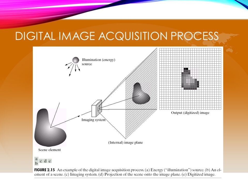 Digital Image Acquisition Process