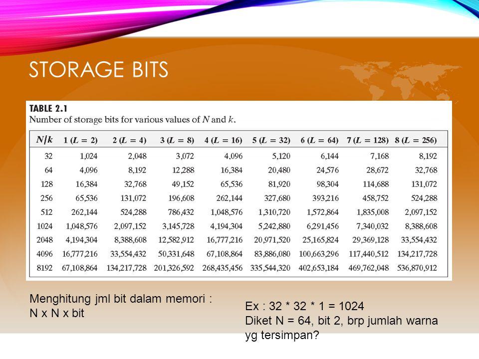 Storage Bits Menghitung jml bit dalam memori : N x N x bit