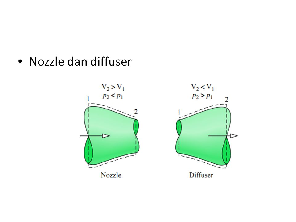 Nozzle dan diffuser How diesel fuel injector works.