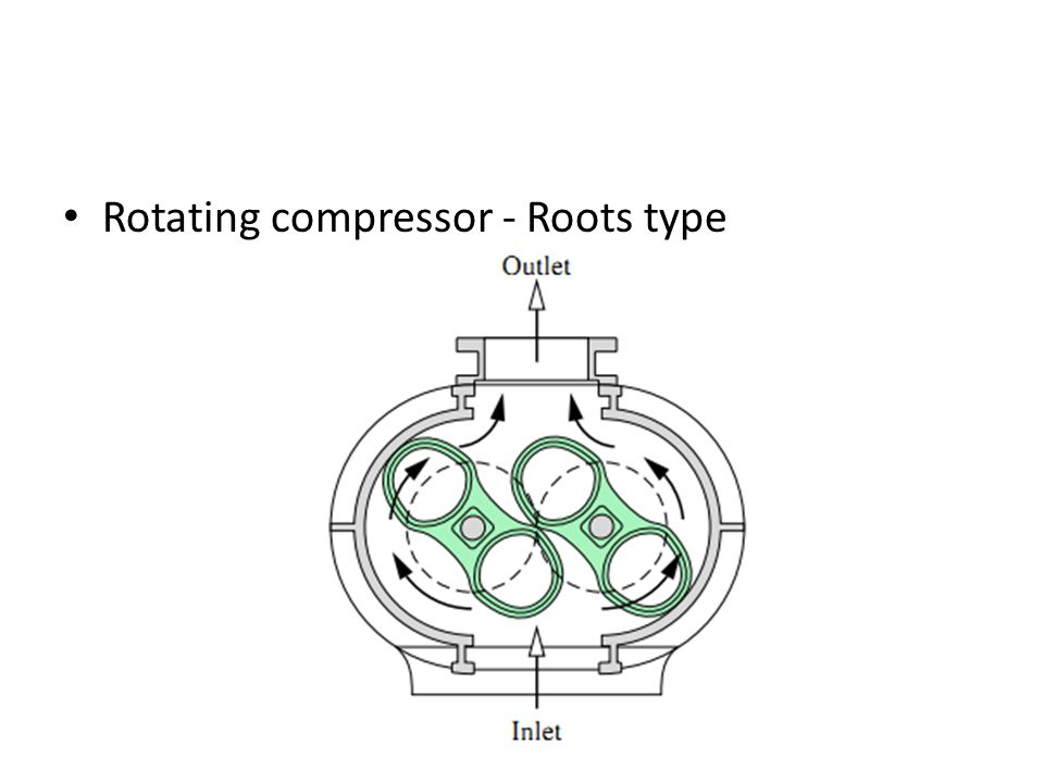 Rotating compressor - Roots type