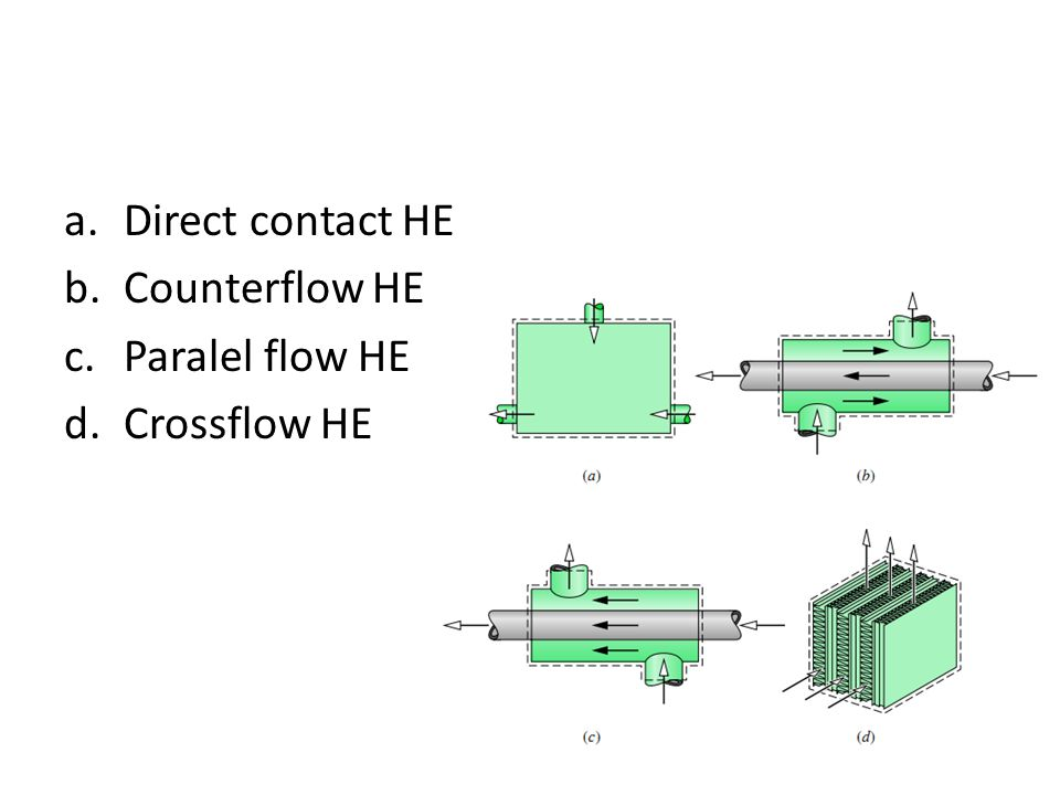 Direct contact HE Counterflow HE Paralel flow HE Crossflow HE