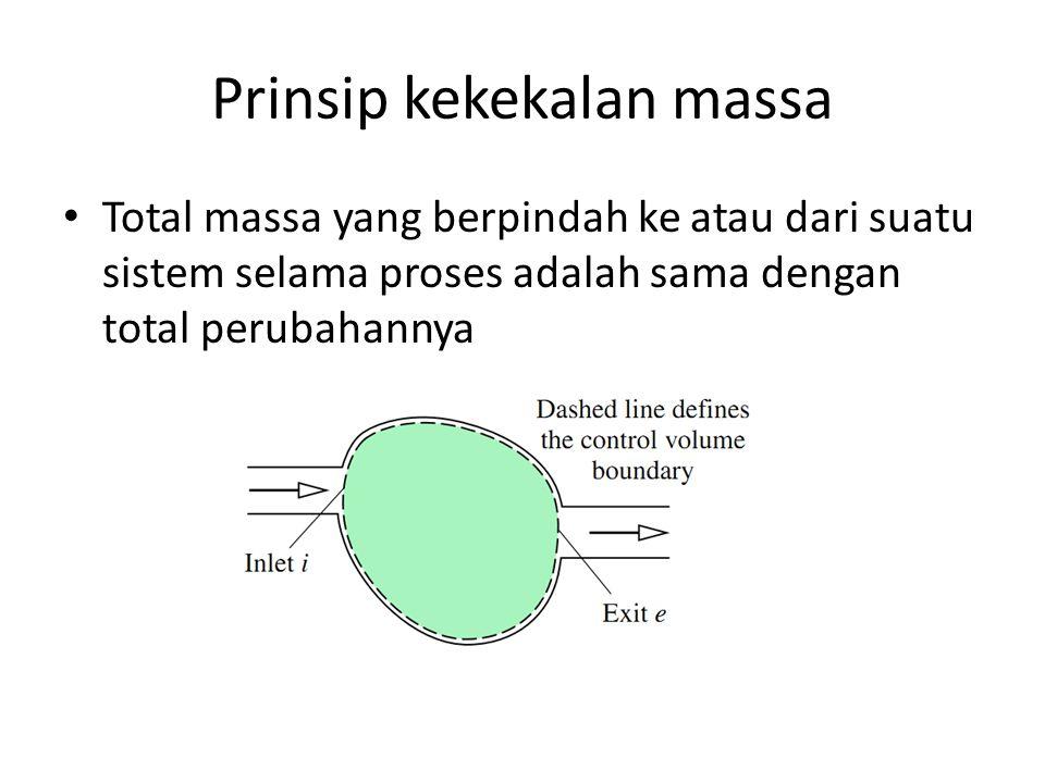 Prinsip kekekalan massa