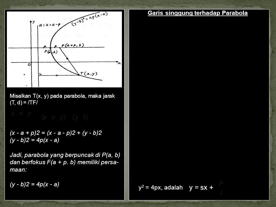 y = sx + Garis singgung terhadap Parabola