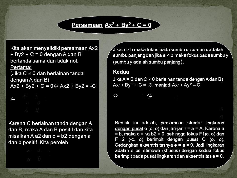 Persamaan Ax2 + By2 + C = 0 Kita akan menyelidiki persamaan Ax2 + By2 + C = 0 dengan A dan B bertanda sama dan tidak nol.