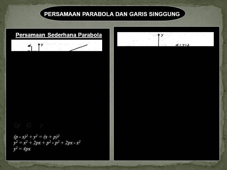PERSAMAAN PARABOLA DAN GARIS SINGGUNG