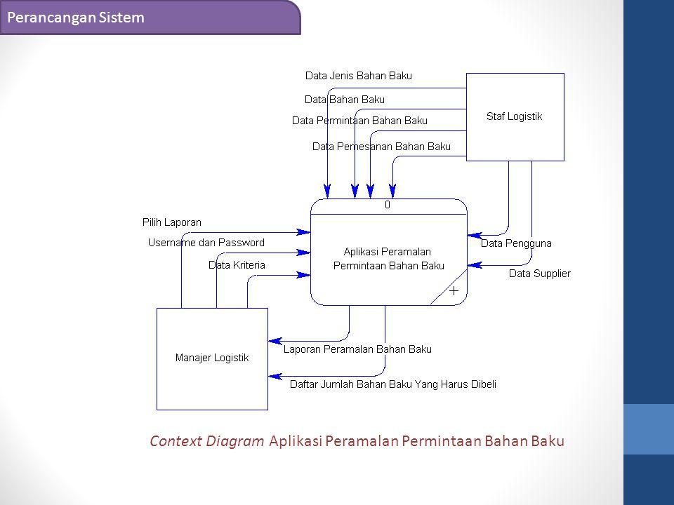 Context Diagram Aplikasi Peramalan Permintaan Bahan Baku