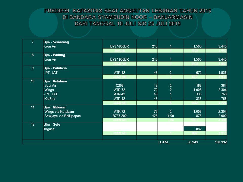 7 Bjm - Semarang. -Lion Air. B737-900ER. 215. 1. 1.505. 3.440. Jumlah. 1505. 8. Bjm - Badung.