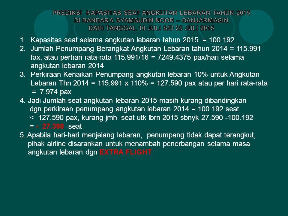 Kapasitas seat selama angkutan lebaran tahun 2015 = 100.192