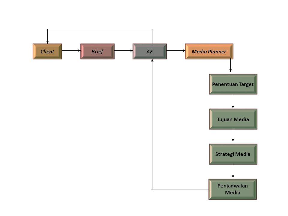 Client Brief AE Media Planner Penentuan Target Tujuan Media Strategi Media Penjadwalan Media