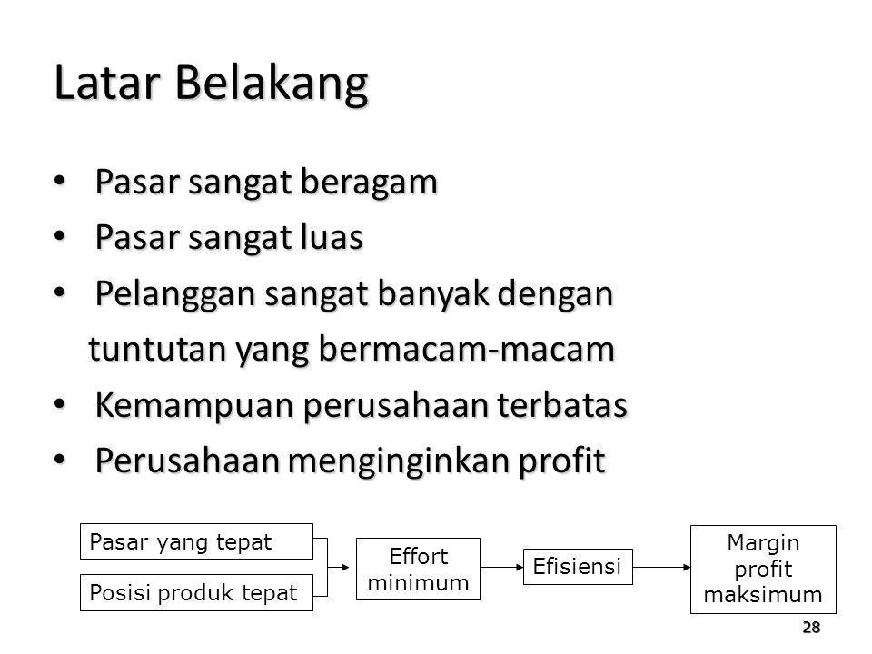 Margin profit maksimum