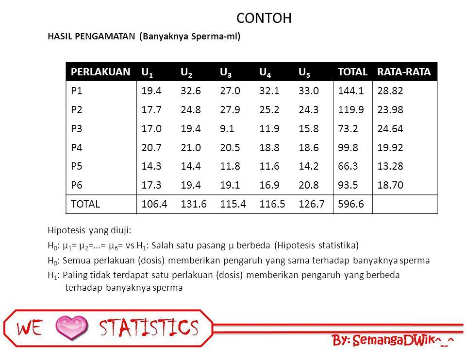 CONTOH PERLAKUAN U1 U2 U3 U4 U5 TOTAL RATA-RATA P1 19.4 32.6 27.0 32.1
