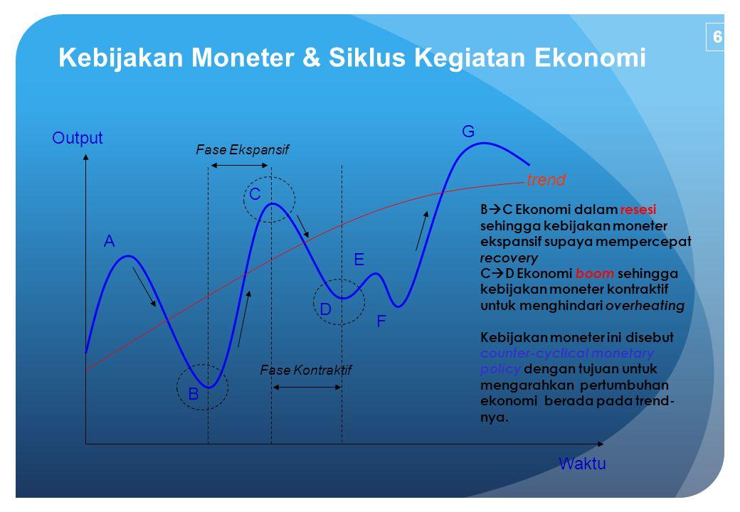 Kebijakan Moneter & Siklus Kegiatan Ekonomi