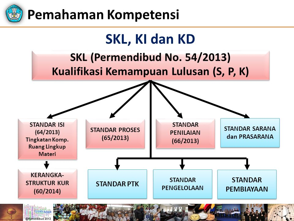 Pemahaman Kompetensi SKL, KI dan KD SKL (Permendibud No. 54/2013)