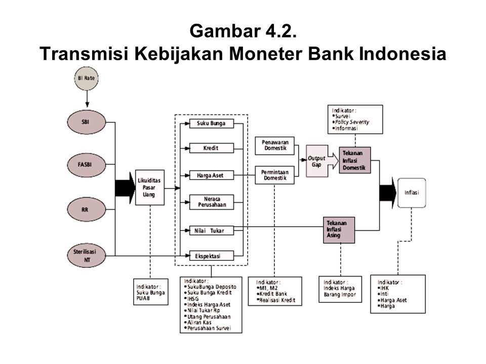 Gambar 4.2. Transmisi Kebijakan Moneter Bank Indonesia