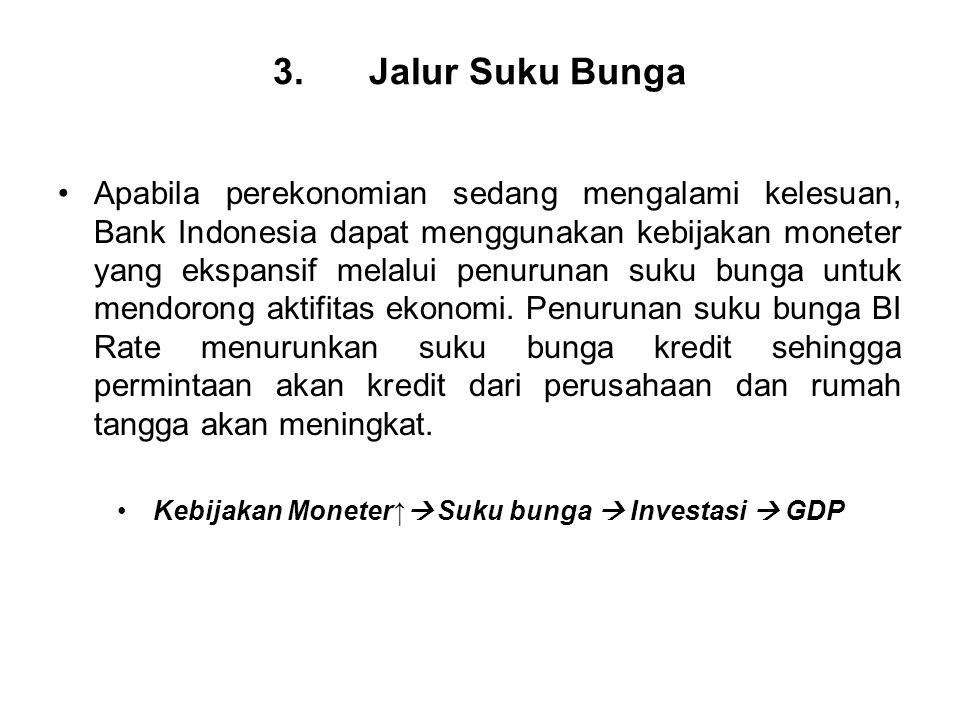 Kebijakan Moneter↑ Suku bunga  Investasi  GDP