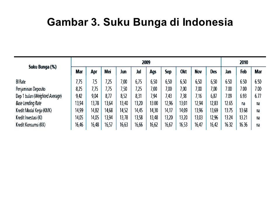 Gambar 3. Suku Bunga di Indonesia