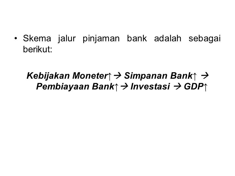 Skema jalur pinjaman bank adalah sebagai berikut: