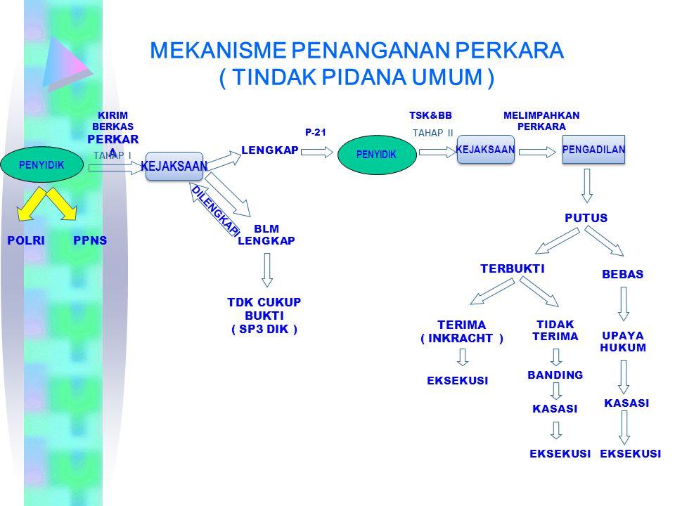 MEKANISME PENANGANAN PERKARA ( TINDAK PIDANA UMUM )