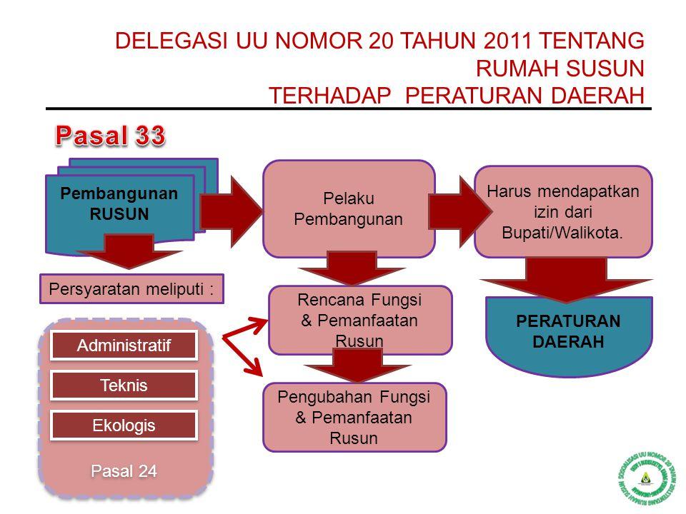 Pasal 33 DELEGASI UU NOMOR 20 TAHUN 2011 TENTANG RUMAH SUSUN