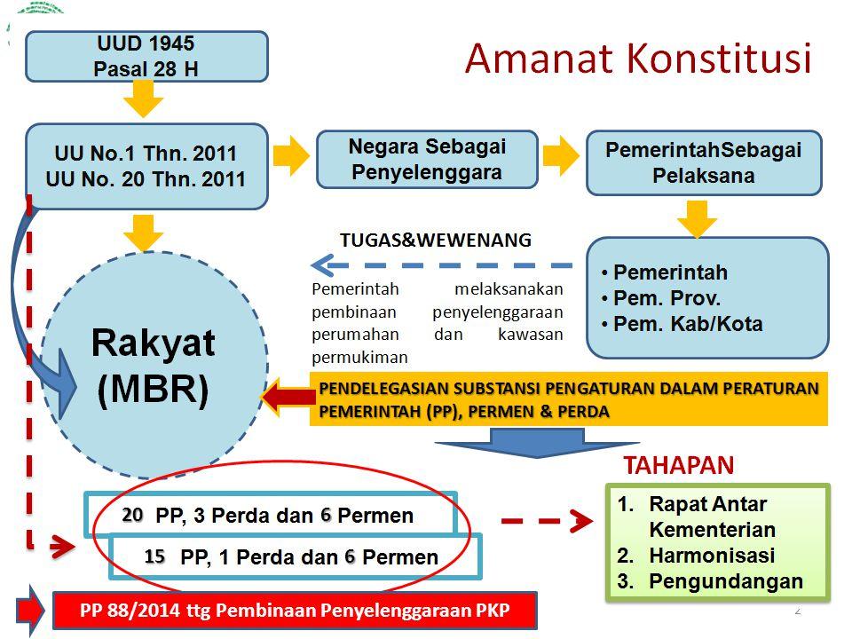 PP 88/2014 ttg Pembinaan Penyelenggaraan PKP