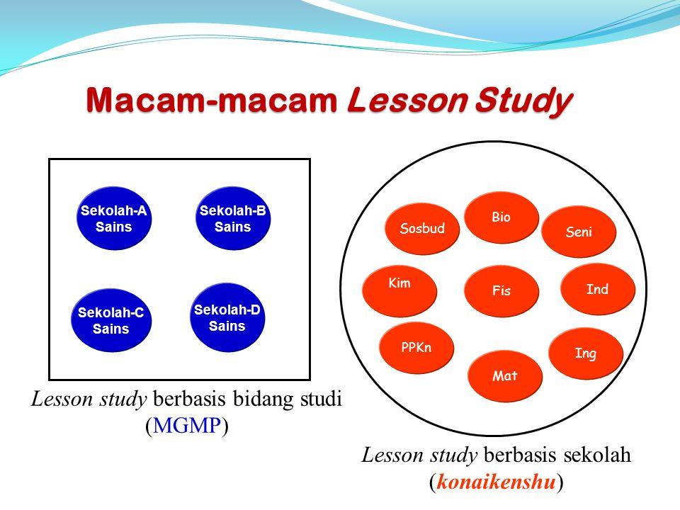 Macam-macam Lesson Study
