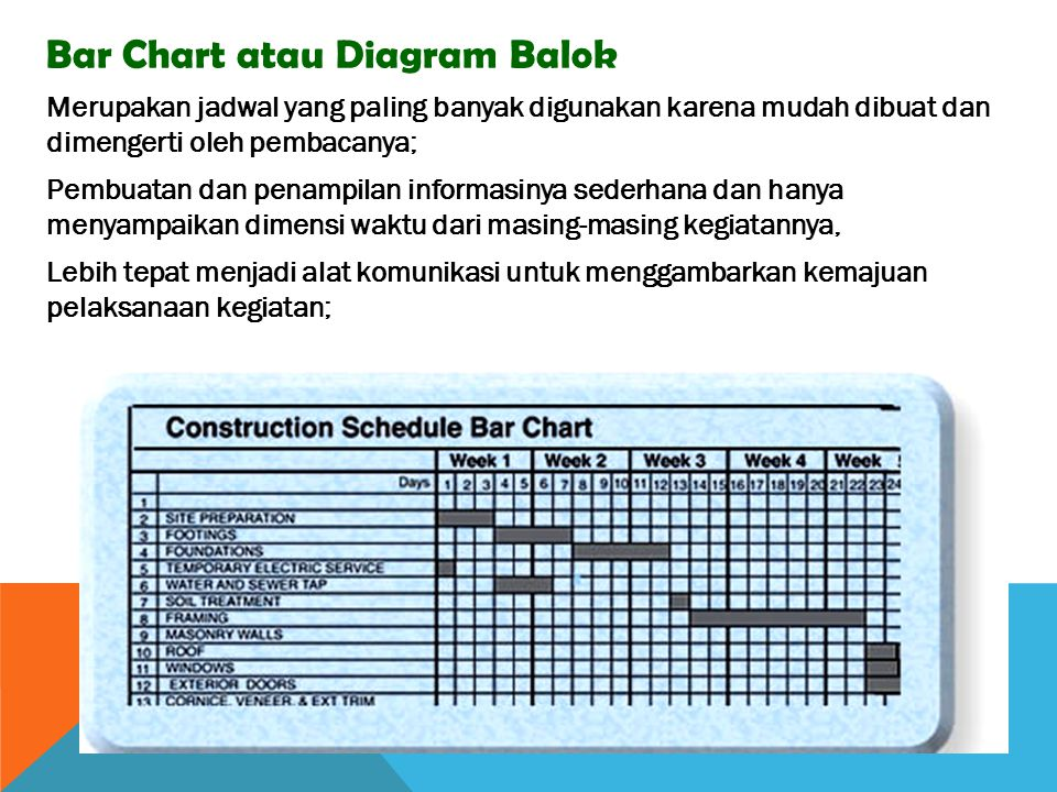 Bar Chart atau Diagram Balok