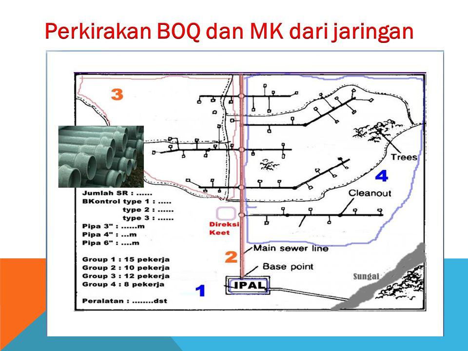 Perkirakan BOQ dan MK dari jaringan