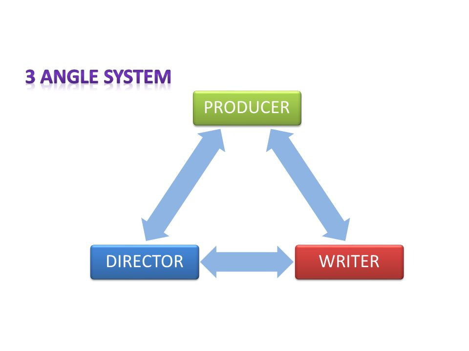 3 ANGLE SYSTEM PRODUCER WRITER DIRECTOR