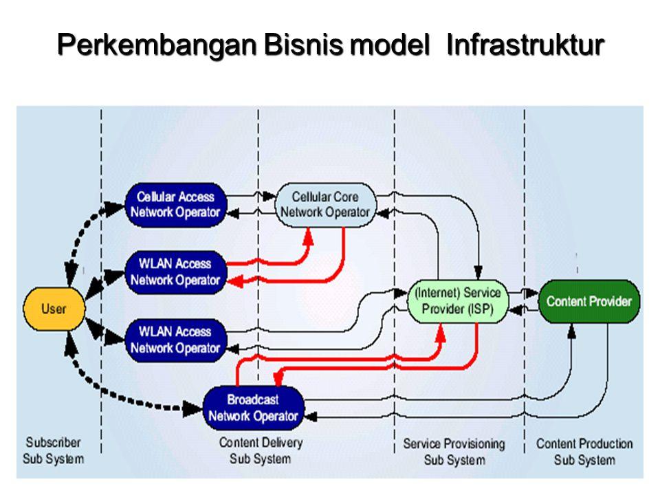 Perkembangan Bisnis model Infrastruktur