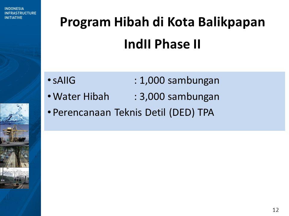 Program Hibah di Kota Balikpapan